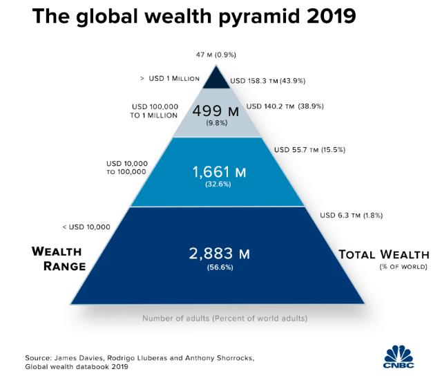 Shumohen milionerët  zotërojnë gati gjysmën e pasurisë globale