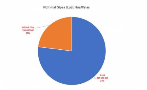 Shifra dhe grafikë  265 milion euro donacione  885 milion euro kredi që do t i paguajnë shqiptarët